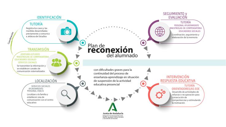 infografía Plan de reconexión